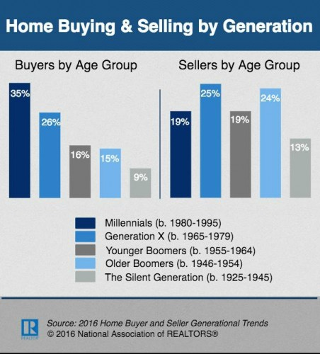 home-buying-selling-by-generation-2016-600